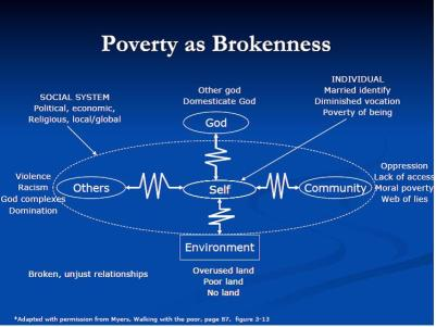 Poverty as Brokenness