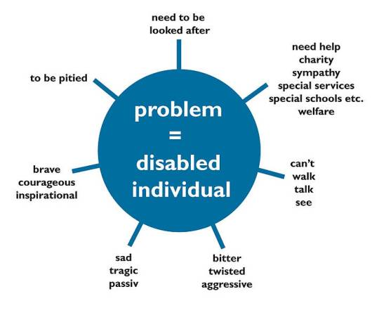 the charity model of disability essay The essay below demonstrates the principles of writing a basic essay the different parts of the essay have been labeled the thesis statement is in bold, the topic sentences are in italics, and each main point is underlined when you write your own essay, of course, you will not need to mark these parts.