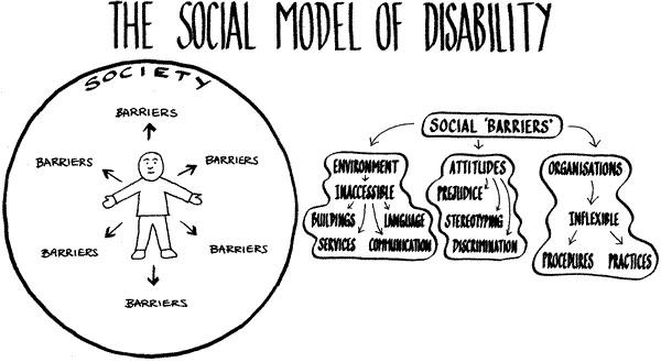 Disability - Social Model
