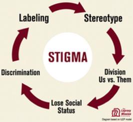 Stigma chart